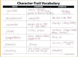 Personality Traits Examples In Resume Beautiful Include Personality
