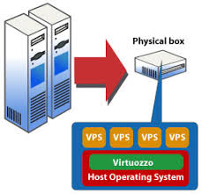 Pin By Almedalady On Cheap Openvz Vps Linux Control Panel