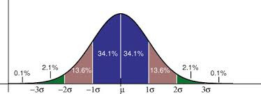 How To Read A Bell Curve Chart Normal Distributions Bell Curve Definition Word Problems