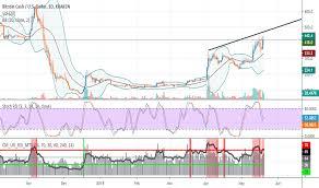 Bitcoin Cash Price Live Chart Bitcoin Vs Stock Market Chart Live Bitcoin Cash Chart