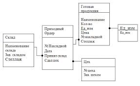Реферат База данных Учет готовой продукции на складе  3 Разработка даталогической модели