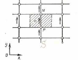 Методы решения Рис 3 2 1 Контрольный объем для и