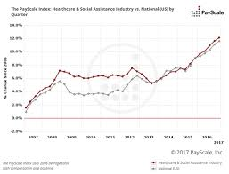 Healthcare Happenings 2017 Compensation Best Practices