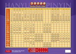 Pinyin Chart Hanyu Pinyin Table Poster The Far East Book Company
