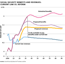 Conversable Economist A Plan To Fix Social Security