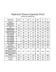 Shearing Machine Blade Clearance Chart This Chart Must Only Be Used As A Guide As There May Be