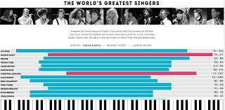 Octave Range Chart Vocal Ranges For Pop Rock Singers Charts_and_maps