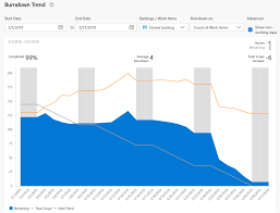 How To Create Burndown Chart In Tfs View And Configure Sprint Burndown Azure Devops