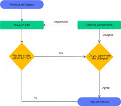 Keep It Simple How To Avoid Overcomplicating Your Flowcharts