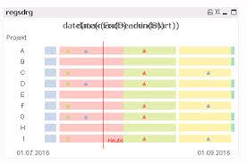 Timeline Milestones Solved Project Timeline With Milestones Needed Qlik Community