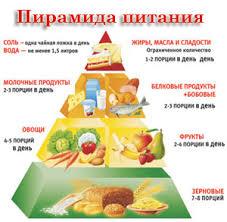 Рациональное питание ОБЖ Основы безопасности жизнедеятельности Рациональное питание