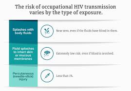 Hiv And Occupational Exposure Hiv In The Workplace Hiv