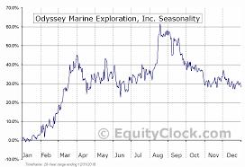 Exploration Chart Odyssey Marine Exploration Inc Nasd Omex Seasonal Chart