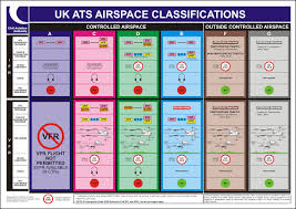 Uk Airspace Classification Chart 2008