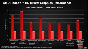Amd Radeon Hd 8690m Notebookcheck Net Tech
