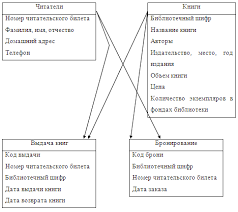 Реферат Создание базы данных Библиотека com Банк  Создание базы данных amp quot Библиотека amp