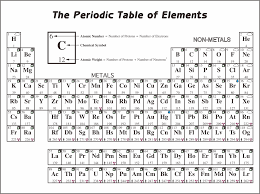 Order generally grows with increasing atomic mass. 8 Best Printable Periodic Table Without Names Printablee Com