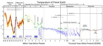 Global Warming Halfway To A Mass Extinction Event The