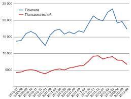 Исследование спроса на продукцию Предприятия курсовая cкачать Исследование спроса на продукцию предприятия курсовая описание