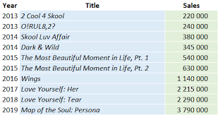 Top Of The Charts Songs 2013 Bts Albums And Songs Sales Chartmasters