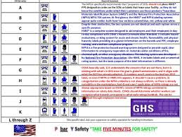 Ghs And Hmis Use Of Ppe Codes On Labels