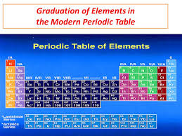 Graduation of Elements in the Modern Periodic Table - ppt download