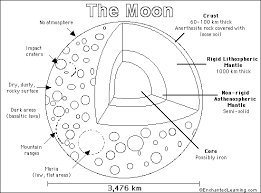 Small Picture neil armstrong coloring sheet The moon is the Earths only