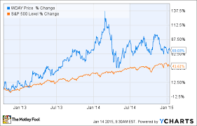 Wday Stock Chart Is It Time To Buy Workday Stock Wday The Motley Fool