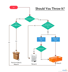 Flowchart Allowing You To Make Decision On Simple Yet