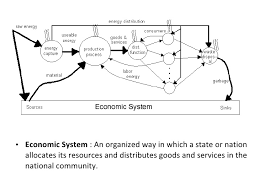 capitalism socialism mixed economy 3 <ul><li>economic system