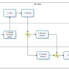 Sample Purchasing Process Flow Chart For Operational Reasons As Discussed Above For Example
