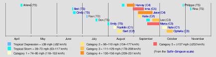 Hurricane Tracking Chart 2017 Timeline Of The 2017 Atlantic Hurricane Season Wikipedia