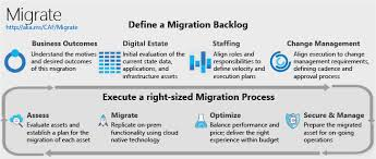Microsoft Corporate Strategy Begin A Cloud Migration Journey In Azure Microsoft Cloud