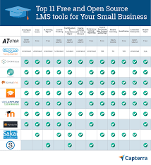 11 Best Free Open Source Lms Tools For Your Small Business