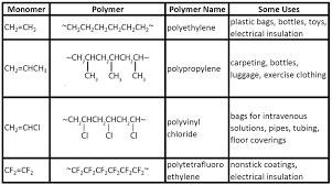 Alkene Addition Reactions Chart Ch105 Chapter 8 Alkenes Alkynes And Aromatic Compounds