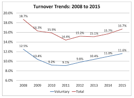compensation force turnover rates by industry 2015 turnover rates chart1