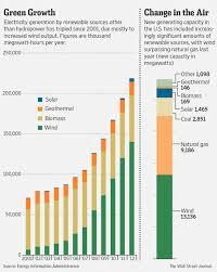 Wsj Debunks Wsjs Renewable Energy Myths Media Matters For