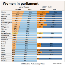 Congress Seating Chart State Of The Union The Us Ranks 75th In Womens Representation In Government