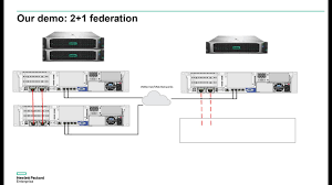 Simplivity Network Design All About Hpe Simplivity Part 3 Add Federation Nodes In Vsphere