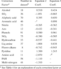 Aqueous Solubility Chart Water Solubility Correction Factor Coefficients Download Table