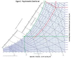 Ashrae Psychrometric Chart Pdf Si Technology Makes Cheap Drinking Water From Air