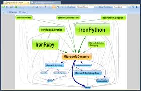 Dependency Chart Generator Dependency Graph Of Visual Studio Projects Stack Overflow