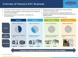 Chart Industries Beasley Tx Form 8 K Chart Industries Inc For Jun 12