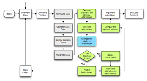 An Analysis Of Bateman And Snell Decision Making Model Mgt