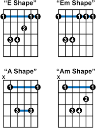 Country Guitar Chords Chart Bar Chords Country Guitar Online