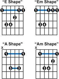 C Shape Barre Chord Chart Bar Chords Country Guitar Online