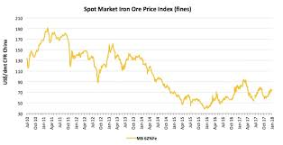 Cobalt Historical Price Chart Iron Ore Indices