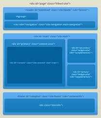 Creating a WordPress Theme HTML Structure – ThemeShaper
