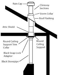 metalbestos flat ceiling kit class a pipe system stoves and flats