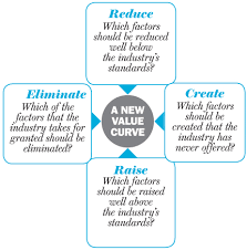 Four Actions Framework Whenever A Blue Ocean Is Created Competition Is Rendered